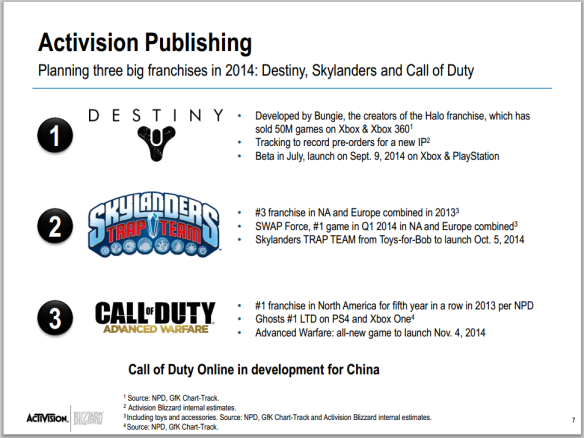 Destiny Beta Date