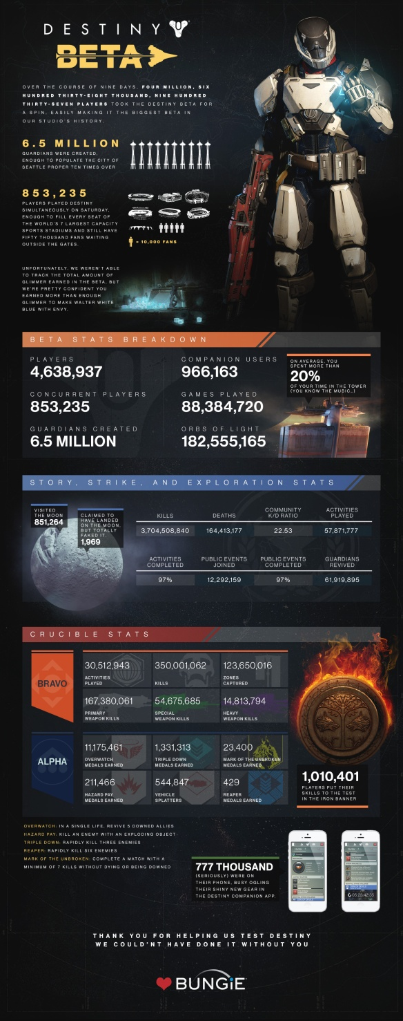Destiny Beta Stats