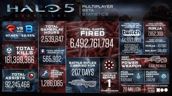 Halo 5 Beta Stats